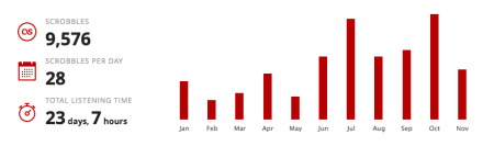 scrobble-stats
